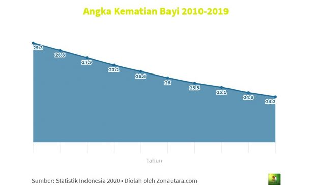 Angka kematian bayi 2010-2019