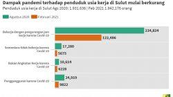 Pengangguran di Sulut karena dampak Covid-19 menurun