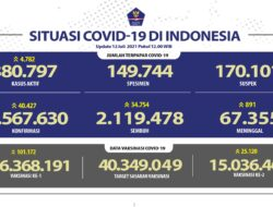 Kasus baru Covid-19 tembus 40 ribu per hari, di Jakarta ada 14.619, Jabar 7.942