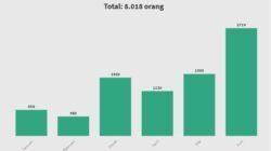 VISUALISASI: Selang Januari – Juni 2021 ada 8.018 orang kunjungi TN Bunaken